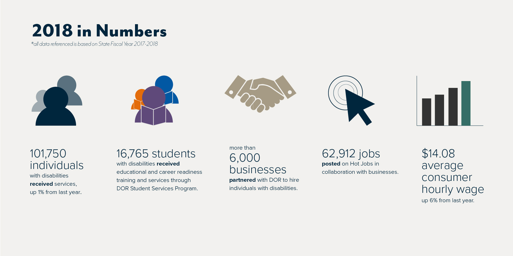 An infographic labeled 2018 in numbers. All data referenced is based on state fiscal year 2017-2018.  101,750 individuals with disabilities received services, up 1% from last year.   16,765 students with disabilities received educational and career readiness training and services through DOR Student Services Program.  More than 6,000 businesses partnered with DOR to hire individuals with disabilities.  62,912 job posted on Hot jobs in collaboration with businesses.  $14.08 average consumer hourly wage, up 6% from last year.